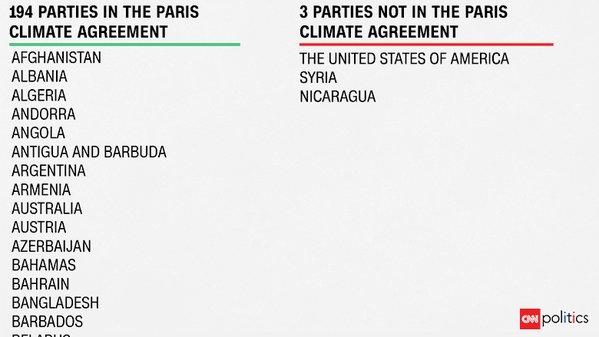 RT Amanda Wills AmandaWills Countries In Paris Climate